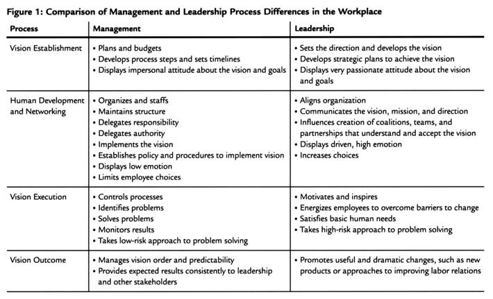 Comparaison management et leadership
