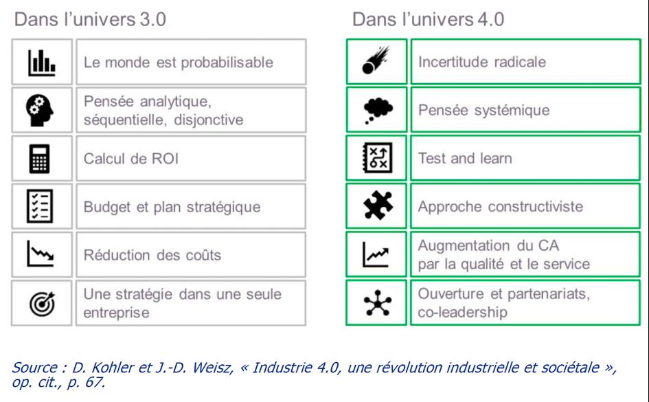 Industrie 3.0 et 4.0