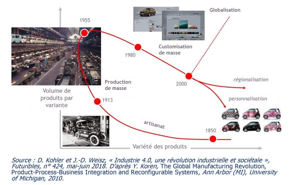 convergence-artisanat-et-industrie