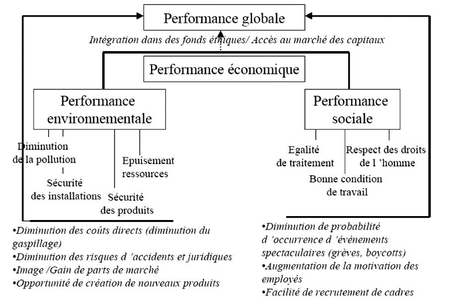 performance-globale