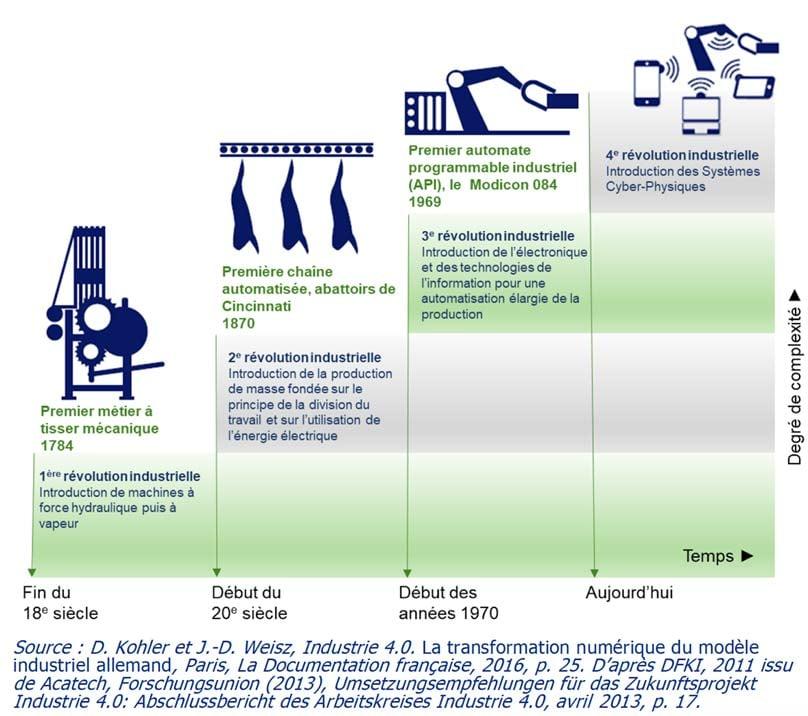 schema-4-stade-evolution-industrielle